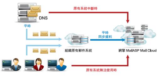 MailASP 雲端備援服務