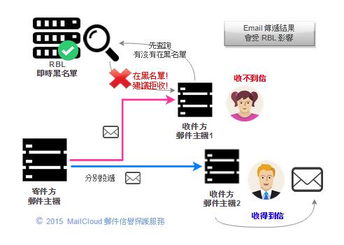 Email 傳遞過程示意圖